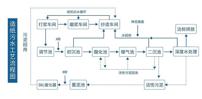 造纸污水工艺流程图