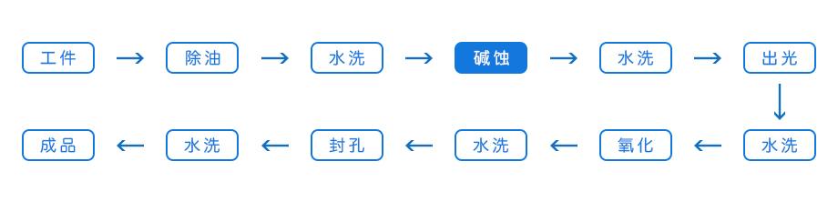 固体碱蚀剂-液体长寿碱蚀剂