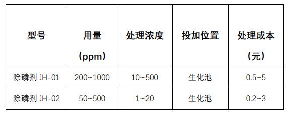 除磷剂多少钱一吨